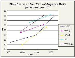 250px-Blacktest_score_rise.jpg