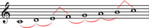 Major scale - The pattern of whole and half steps characteristic of a major scale