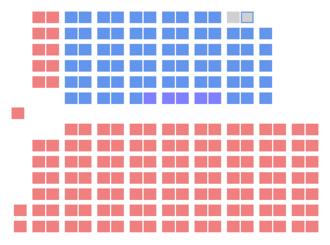 10th Canadian Parliament - The initial seat distribution of the 10th Canadian Parliament