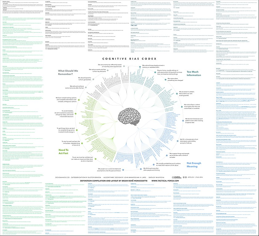Cognitive Bias And Laws Of Human Nature