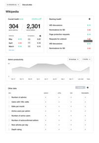 Community Health Metrics Kit prototype screenshot, individual wiki screen
