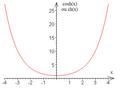 Cosinus hyperbolique - graphe.png
