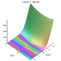 Coulomb F function plot.png