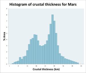 Tectonics of Mars - Image: Crustalthicknessvsar eaformars