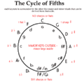 Cycleoffifths.png