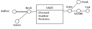 Dimensional fact model - Figure 3: a fact schema for the book sales fact