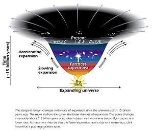Dark energy - Diagram representing the accelerated expansion of the universe due to dark energy.