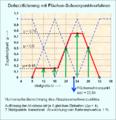 Defuzzifizierung Flächen-Schwerpunkt-Verfahren.png