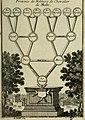 Description de l'univers (1683) (14761204056).jpg