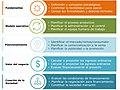 Diagrama 5. Procesos que conforman la fase estratégica de un emprendimiento, ordenados por objetivos.jpg