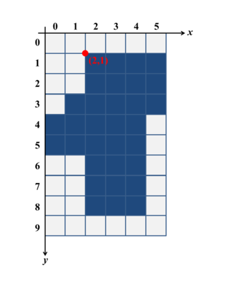 Boundary tracing - For this example digital region the boundary point depicted in red is the starting point for the boundary tracing algorithm since it is the point / 0-cell for the first foreground pixel located along a row major order search.