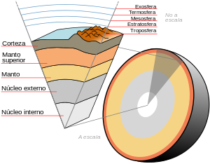 Earth-crust-cutaway-spanish.svg