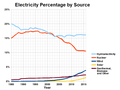 Electricity percentage worldwide by source.png