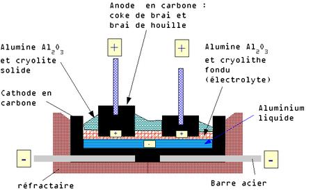 Production de l 39 aluminium par lectrolyse wikip dia for Aspect de l aluminium