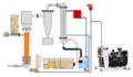 Esquema de una planta de gasificación de lecho fluido.PNG