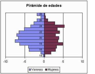Botellón - Statistics that show the relationship between botellón participation, gender and age.