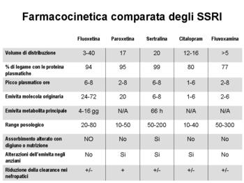 farmaci antidepressivi e grado di disfunzione sessuale