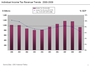 Economic policy of the George W. Bush administration - CBO data - Federal individual income tax revenue trends from 2000-2009 (dollars and % GDP)