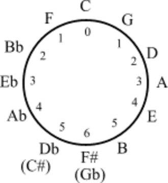 Group theory - The circle of fifths may be endowed with a cyclic group structure