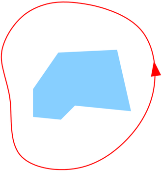 Holomorphic functional calculus - The spectrum σ(T) in light blue and the path γ in red.