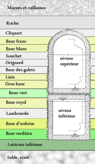 Mines of Paris - French cross-section diagram of Parisian Left Bank rock layers; minerals useful for construction are coded yellow.