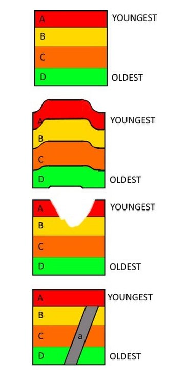 Bed (geology) - Law of Superposition, Law of Original Horizontality, Law of Lateral Continuity, Cross-Cutting Relationship