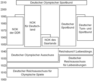 Deutscher Olympischer Sportbund - History and Structure