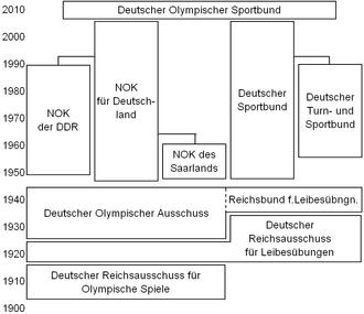 Deutscher Olympischer Sportbund - History and Structure