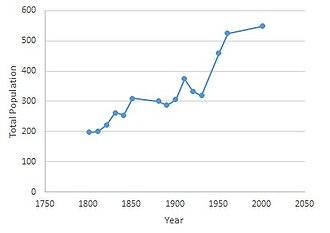 Gisleham - Population of Gisleham (1801-2011)