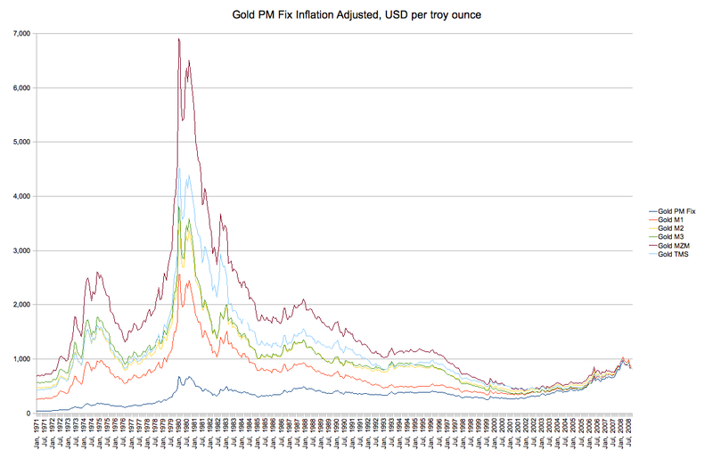 800px-Gold_Inflation_Adjusted.png