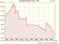 Goldreserven der Welt 1957 bis 2007.png