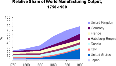 As the Industrial Revolution developed British manufactured output surged ahead of other economies