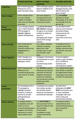 English: Overview of green marketing activities