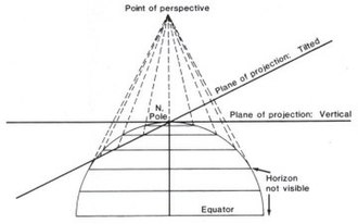General Perspective projection - Geometric projection of the parallels of the polar Perspective projections, Vertical and Tilted.
