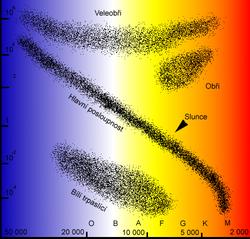Hertzsprung  v   Russell  v    diagram        Wikipedie