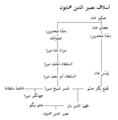 Humayun's ancestors-ar.png
