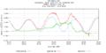 Hurricane Irene Tide Data 8534720 (Atlantic City, NJ).png