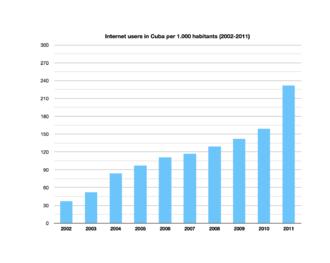 Media of Cuba - Internet users in Cuba per 1,000 habitants (2002-2011) according to Cuban state statistics ONE