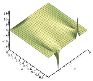Theta function - Jacobi theta 1