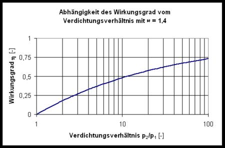 Abhängigkeit des Joule-Prozess vom Verdichtungsverhältnis ($ \kappa = 1,4 $)