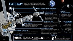 Deep Space Gateway >> Lunar Orbital Platform Gateway Wikipedia