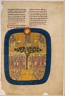 Leaf from a Beatus Manuscript- Angels Restrain the Four Winds; the Angel Ascends from the Rising Sun MET DT304320.jpg