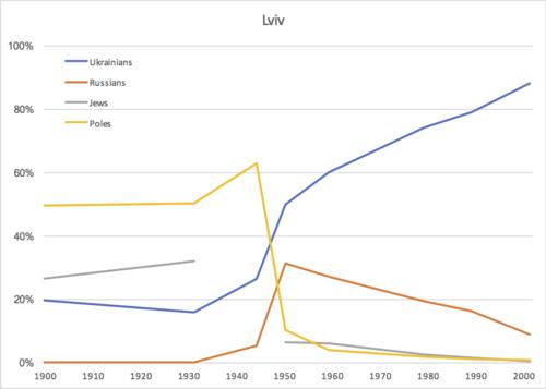 Lviv ethnicity.png