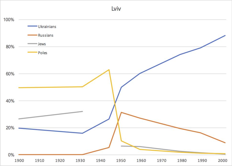 Lviv ethnicity