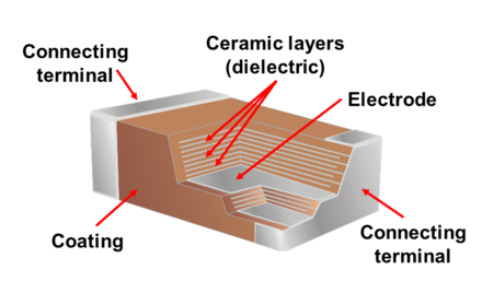 Construction of a Multi-Layer Ceramic Capacitor (MLCC) MLCC-Construction.png