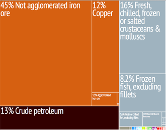 Graphical depiction of Mauritania's product exports in 28 color-coded categories Mauritania treemap.png