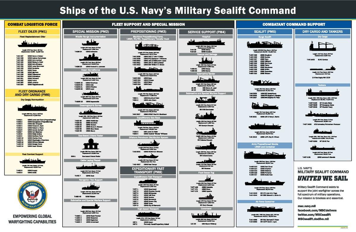 list of military sealift command ships wikipedia