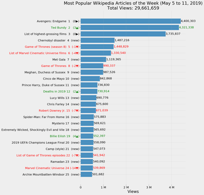 Most Popular Wikipedia Articles Of The Week May