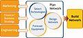 Network Resource Planning Diagram.JPG