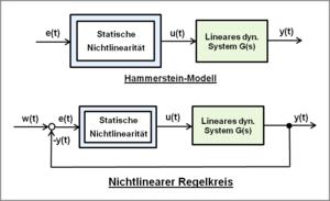 Dynamisches System (Systemtheorie) – Wikipedia